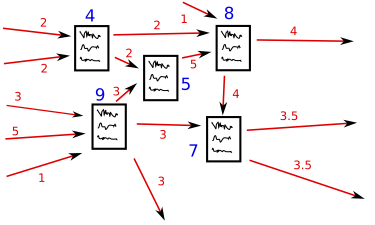 How PageRank works(-ish).  Those sites which have more points in turn confer more points to others. [via]
