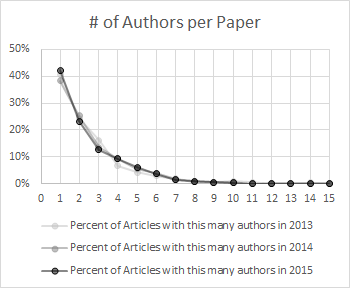 Submissions to Digital Humanities 2015 (pt. 2)