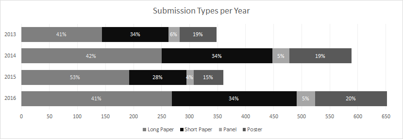Comparisons of submission types to DH2013-DH2016