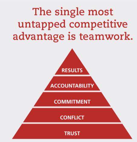 Teamwork and the 5 behaviors model