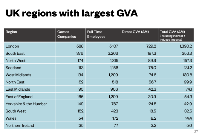 UKIE Think Global Create Local - Regions