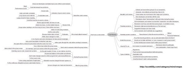 Code Review Mind Map
