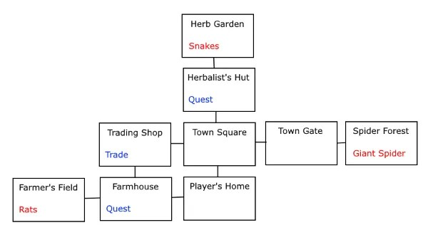 Screenshot of game world