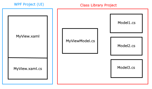 C Design Patterns Mvvm Model View Viewmodel Scottlilly Com