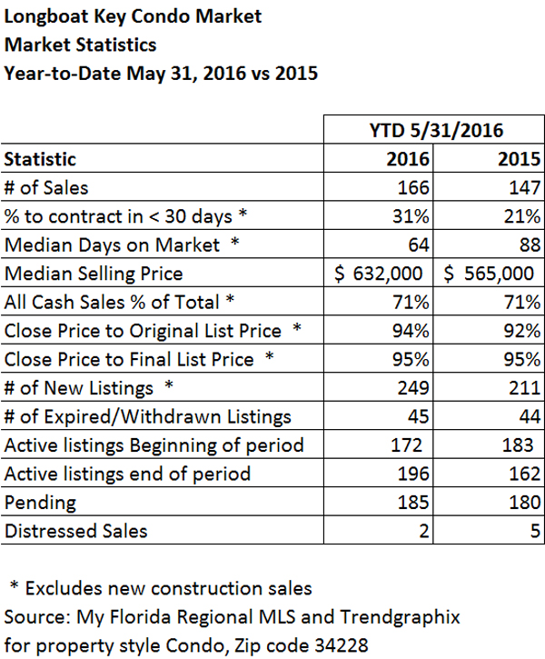 Longboat Key Condominium Market Stats for Year-to-date May 2016 and 2015