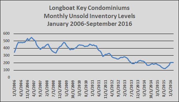 Longboat Key Condo Inventory September 2016