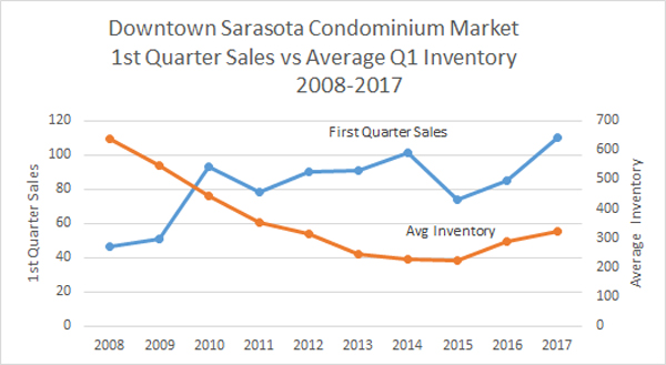 Downtown Sarasota First Quarter Sales and Average Inventory 2008-2017