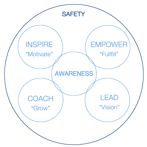 Scott Stanchak's Leadership Model