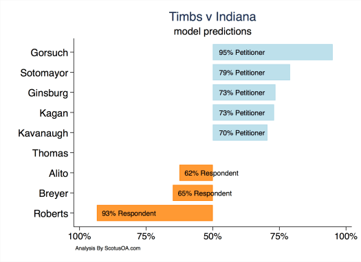 Model predictions for Timbs versus Indiana showing votes likely in favor of Petitioner and respondent.  Ranging from Gorsuch 95% Petitioner to Roberts 93% Respondent.