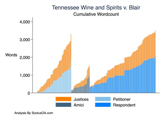 The figure shows the Cumulative wordcount in Tennessee Wine and Spirits Retailers Association v. Blair in three segments, petitioner, amici and respondent.