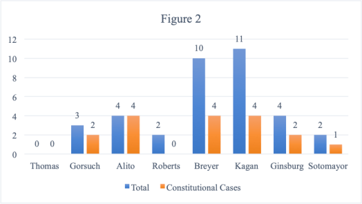 Bar chart showing number of times Kavanaugh cross-referenced each other justice. Details described in the text.