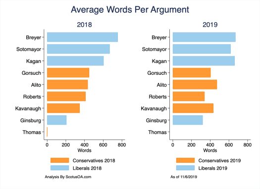 A comparison of words spoken at oral argument in the 2018 and 2019 Terms, by Justice.