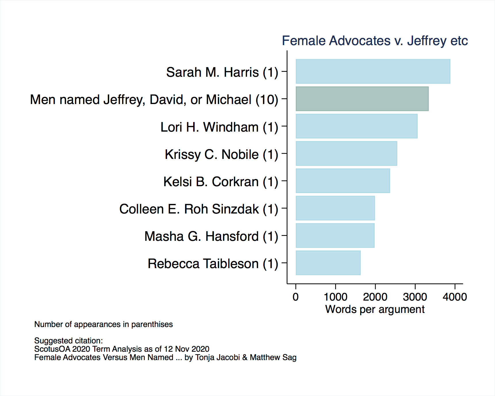 Summary Stats For Supreme Court Oral Argument To Date
