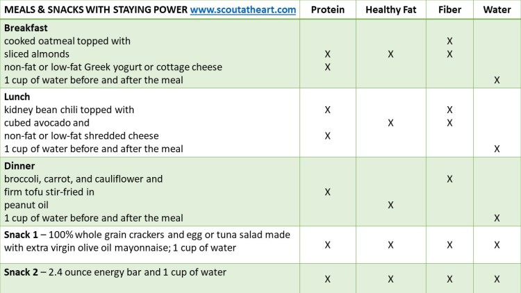 Table 2 of balanced meal and snack ideas that have long-lasting foods