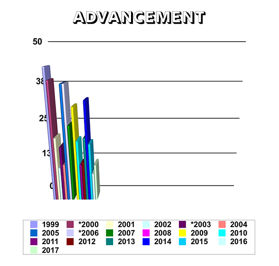 Troop 334 Advancement