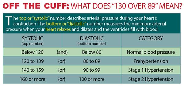 Chart: Understanding Blood Pressure
