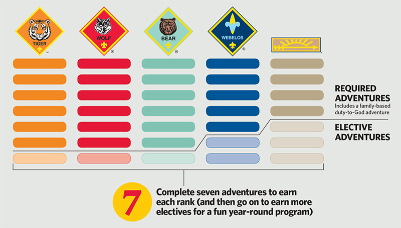 how to transition your pack to the new cub scouting program rh scoutingmagazine org cub scout academics and sports program guide no. 34299 cub scout academics and sports program guide pdf