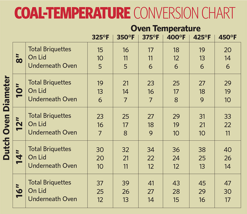 A getting started guide to dutch oven cooking coalconversionchart nvjuhfo Choice Image