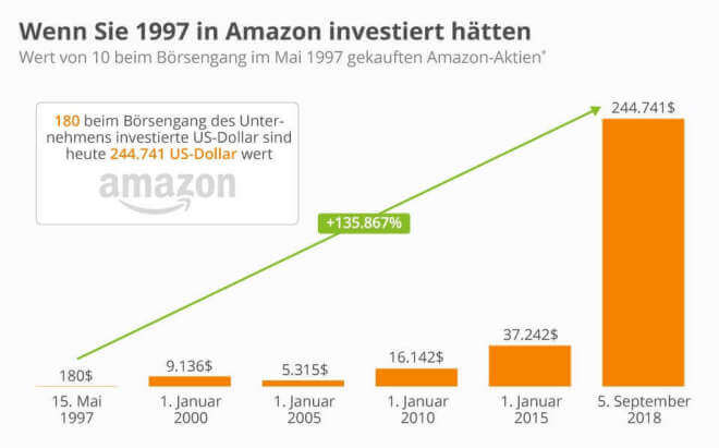 If you had invested in Amazon in 1997 ...