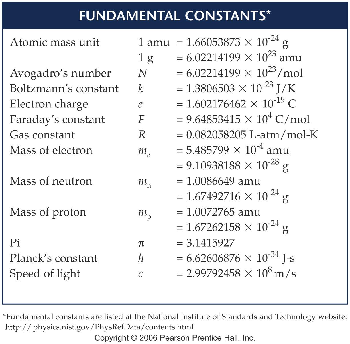 Intro To Chemistry