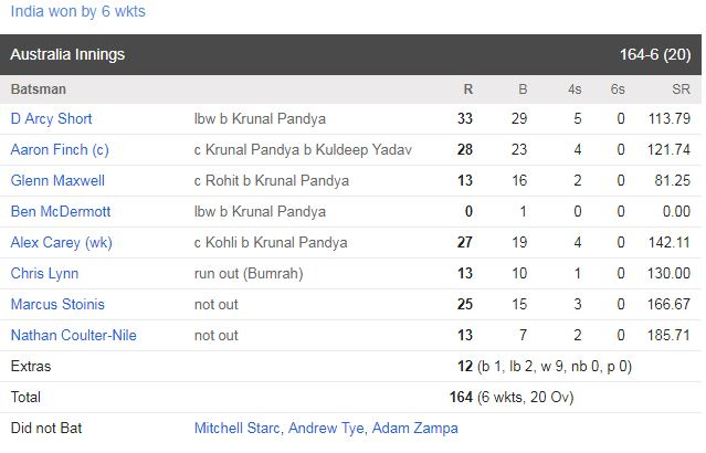 Virat and Krunal starred as India leveled the T20 series sc 2