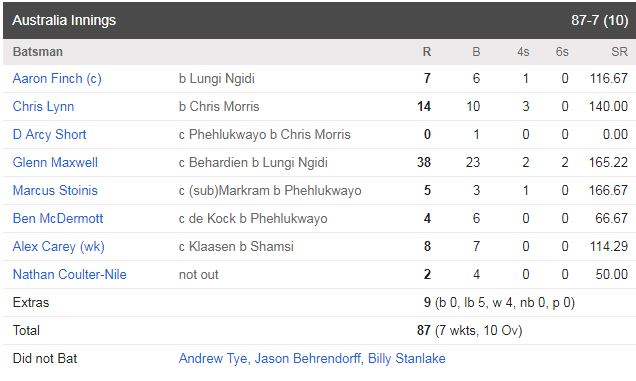 Maxwell show faded as South Africa sealed an easy win scorecard 1
