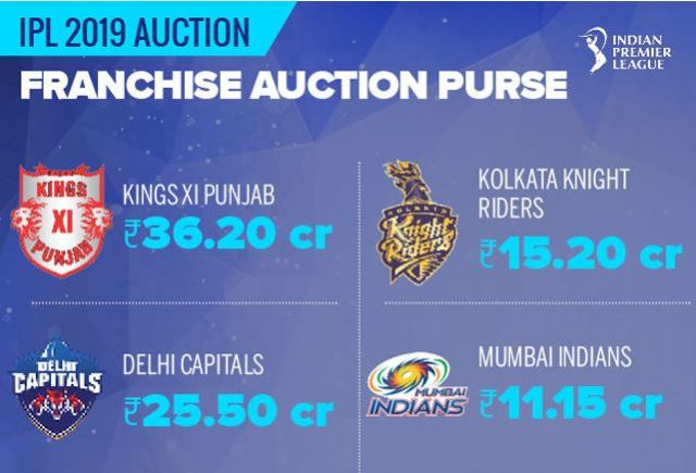 IPL Auction 2019: List of Players Under The Hammer & Their Base Price purse