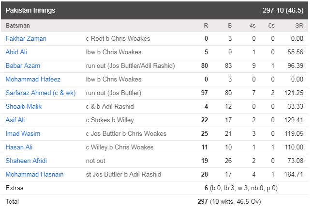 SCORECARD 2 England Clinched Off The Series By 4-0 Against Pakistan