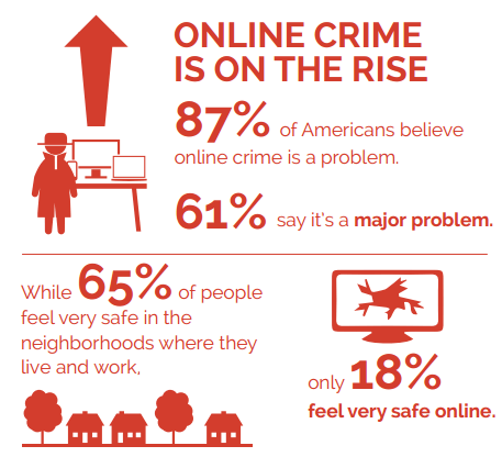 Online crime is on the rise infographic