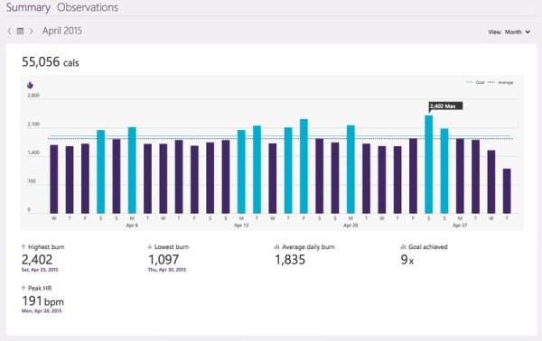 Total calories burned in a day on Microsoft Health #MicrosoftBlogger