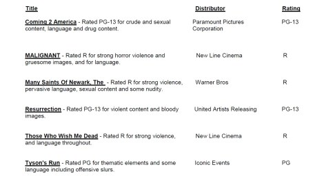 CARA/MPA Film Ratings BULLETIN For 01/06/21; MPA Ratings & Rating Reasons For 'Coming 2 America', 'Malignant', 'Without Remorse' & More 3