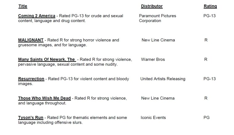 CARA/MPA Film Ratings BULLETIN For 01/06/21; MPA Ratings & Rating Reasons For 'Coming 2 America', 'Malignant', 'Without Remorse' & More 8