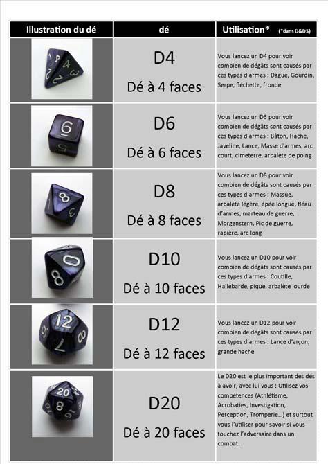 les dés pour D&D