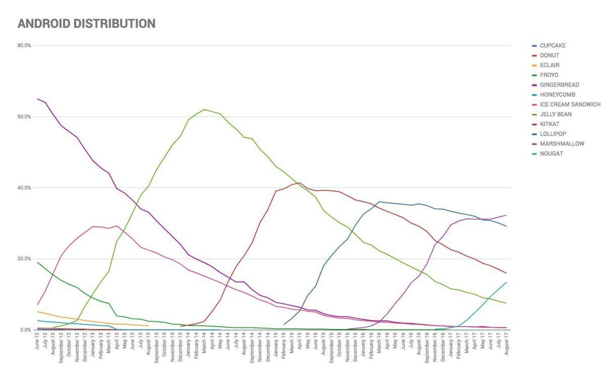 Distribución de Android