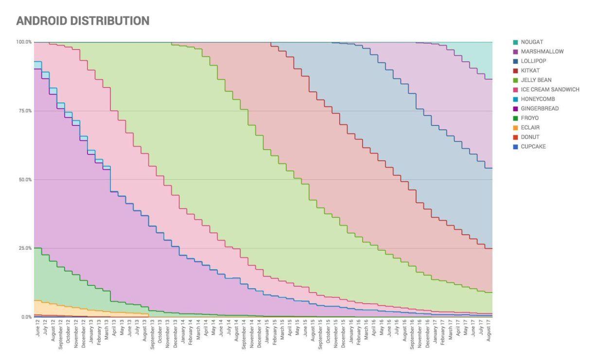 Distribución de Android 3