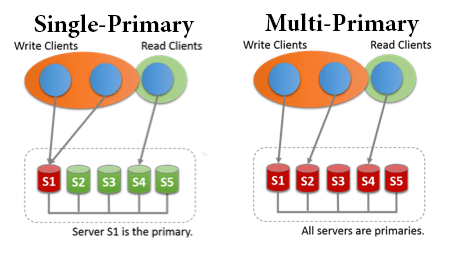 Scripting MySQL | – the world's most popular open source database
