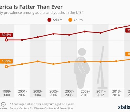 American Obesity
