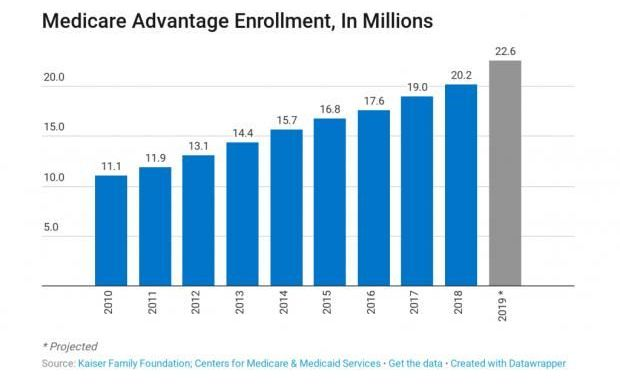Medicare Advantage Enrollment 2018