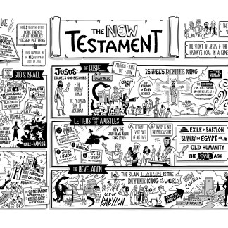 New Testament Overview Poster [Instant Download]