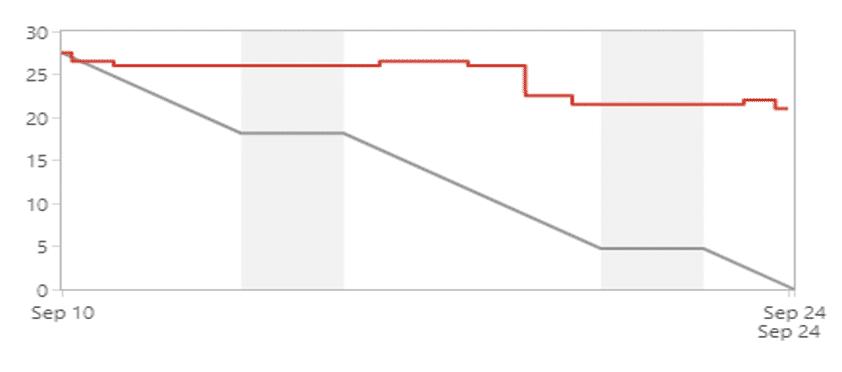 burndown-chart-2
