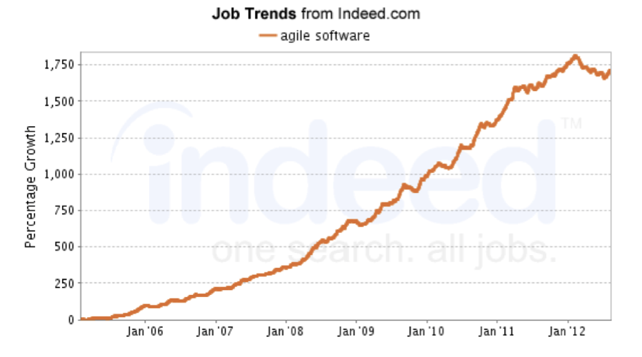 "Growth of jobs using the term ""Agile Software"""