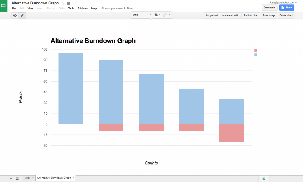 Alternative Burndown Graph