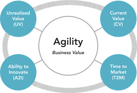 Key Value Areas of Evidence-Based Management