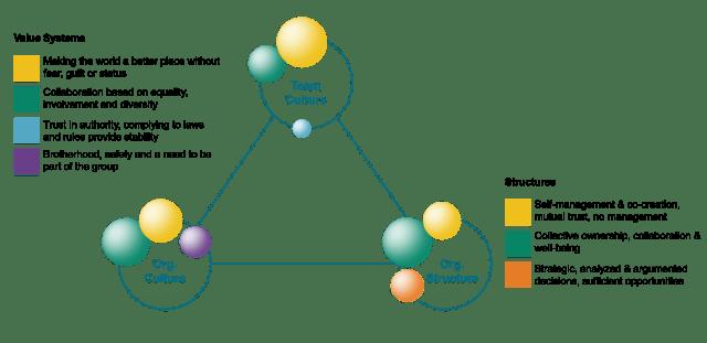 Balanced Agile Culture