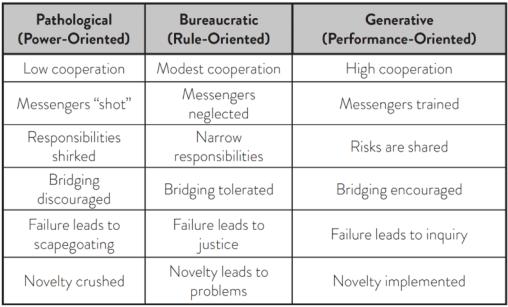 Figure 1 Westrum's Organizational Typology