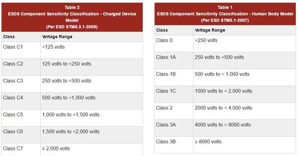 ESDS Component Sensitivity Classification