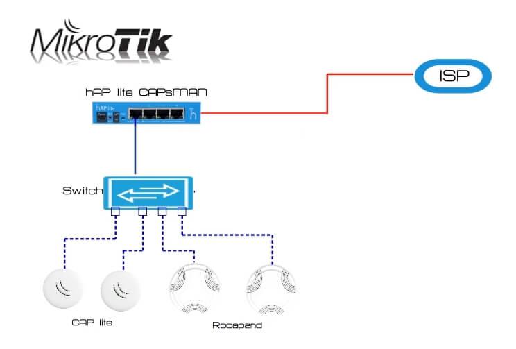 Cấu hình bộ định tuyến MikroTik