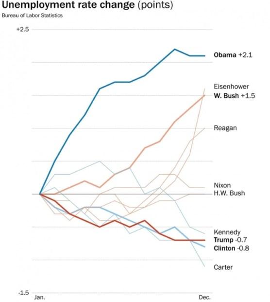 Unemployment Rate Change chart