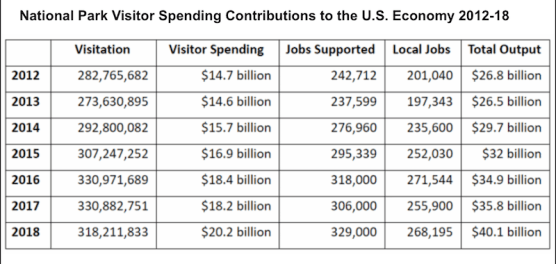 National Park Visitor Spending