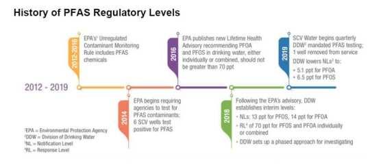 pfas chemicals